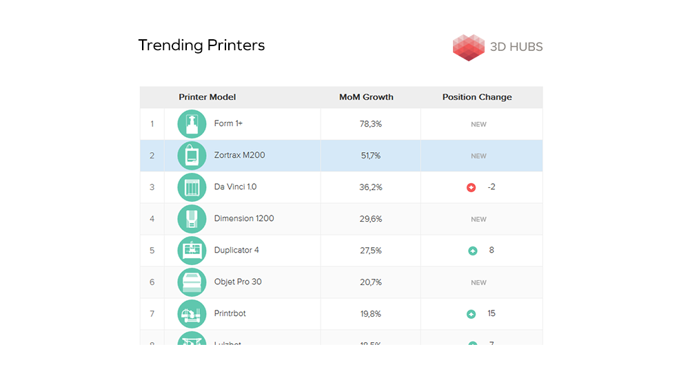 trending printers