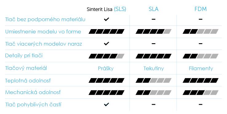 Sinterit LISA 2 PRO
